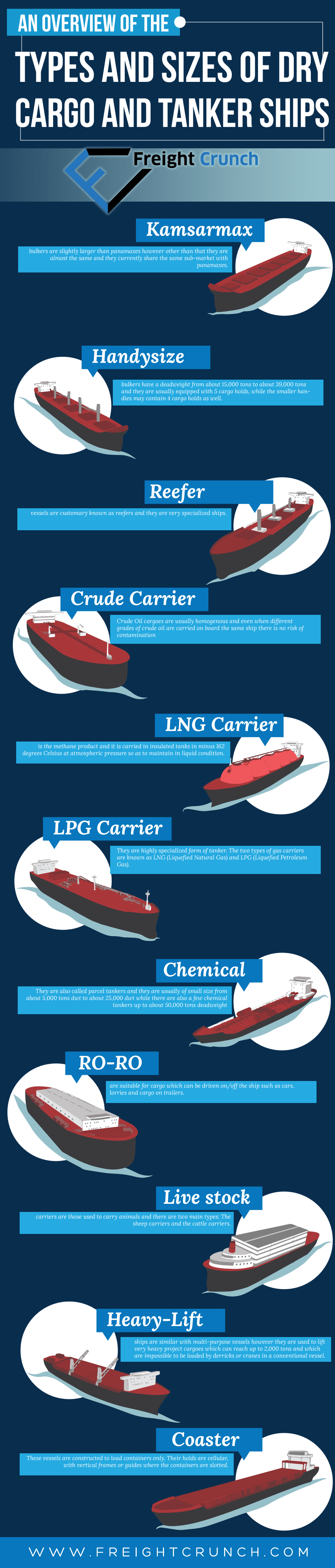 An Overview of the Types and Sizes of Dry Cargo and Tanker Ships